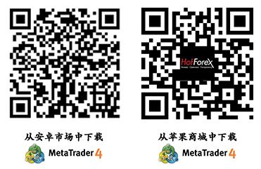 MT4 Code