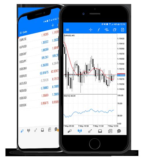 HotForex iPhone Trader Platform | Forex Broker